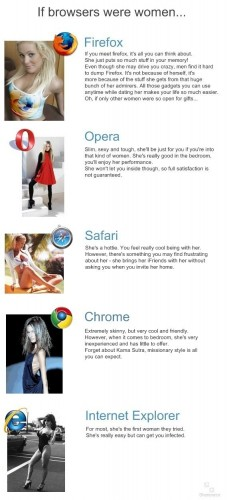 If Browsers Were Women