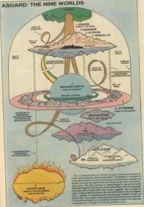 Nine worlds of Asgard