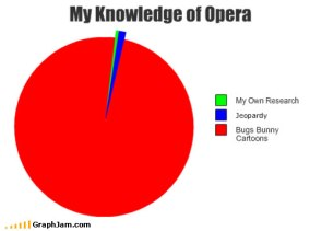 Eeryting I know of Opera comes from…