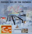 Michael Bay: By The Numbers