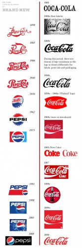 Pepsi vs. Coke Logos