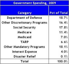 2009 US Spending