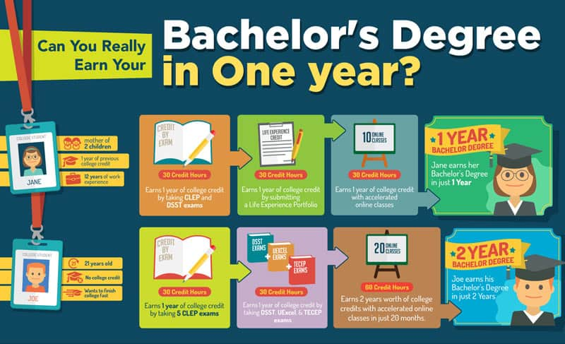 1 Year Bachelor Degree Programs - MyDegreeGuide