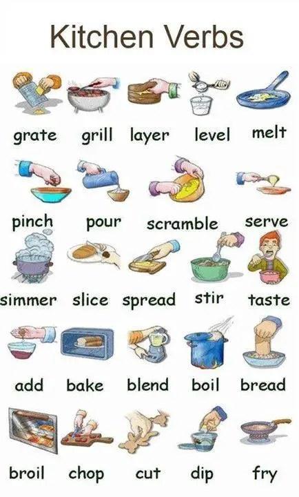 kitchen-action-verbs - MyEnglishTeachereu Blog