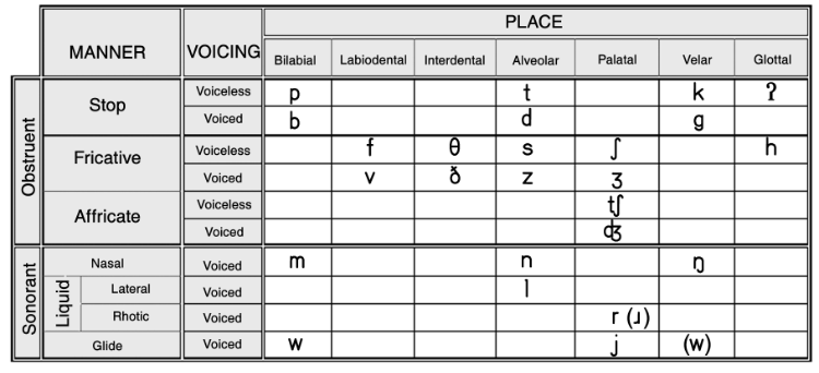 Phonetics Consonants Vowels Diphthongs Ipa Chart
