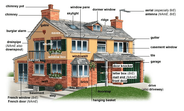 Parts Of A House Rooms In A House List