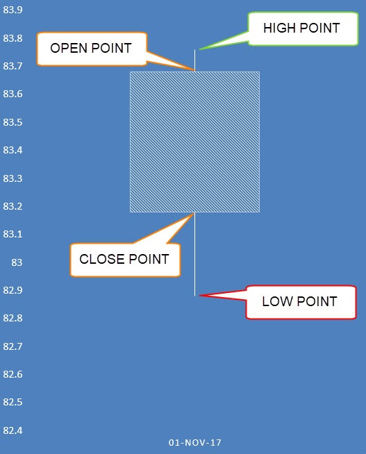 Candlestick Chart in Excel Free Microsoft Excel Tutorials