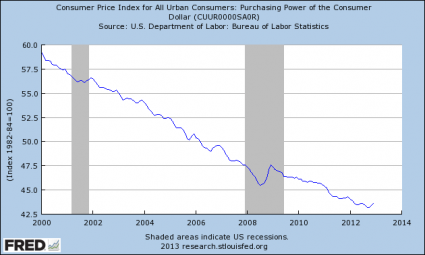 Purchasing-Power-Of-The-Dollar