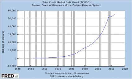 Total-Credit-Market-Debt-Owed
