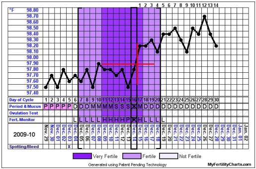 Free Online Fertility Calendar Ovulation Calculator Free Ovulation Calendar Online Ovulation Chart And Calendar My Fertility Charts