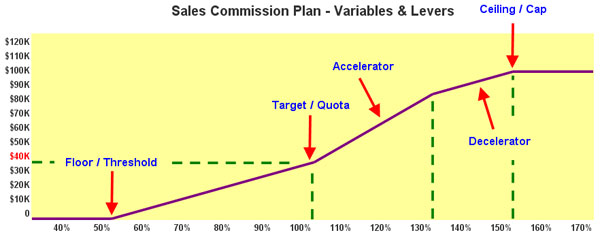 Types of Sales Commissions Plans (Advanced) - compensation plan template