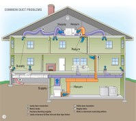 Duct Systems | My Florida Home Energy