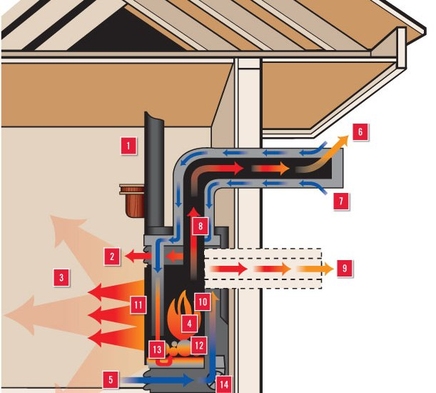 direct-vent-fireplace-system