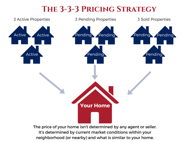 We'll Get Your Home Sold - Hancock Real Estate
