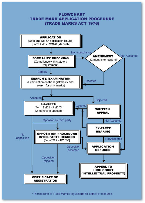 Trade Marks Application Process & Flowchart  The Official
