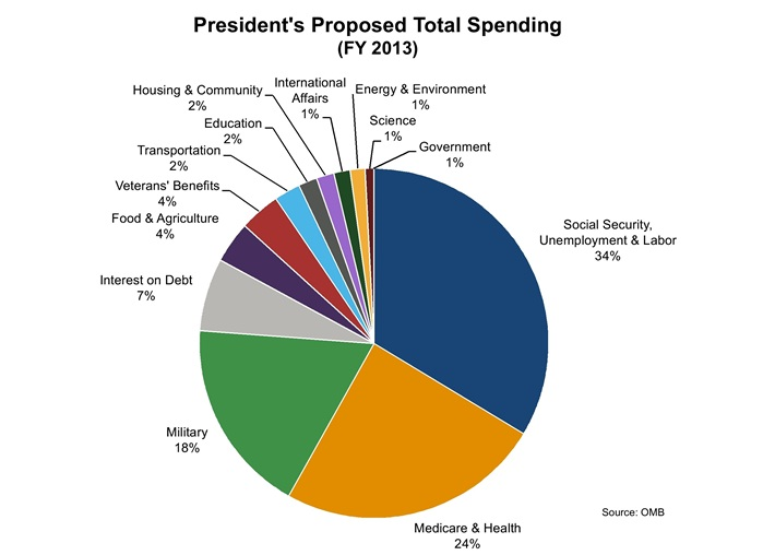 What Percent of the Federal Budget Goes to SSI or Disability