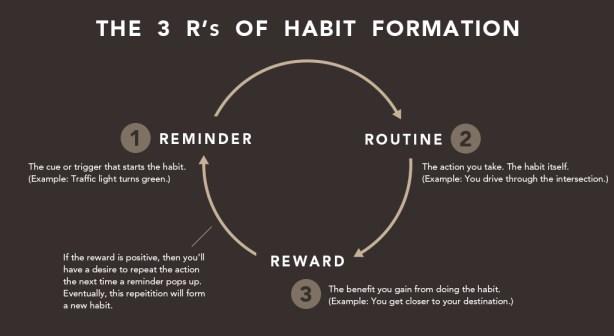 habit-formation