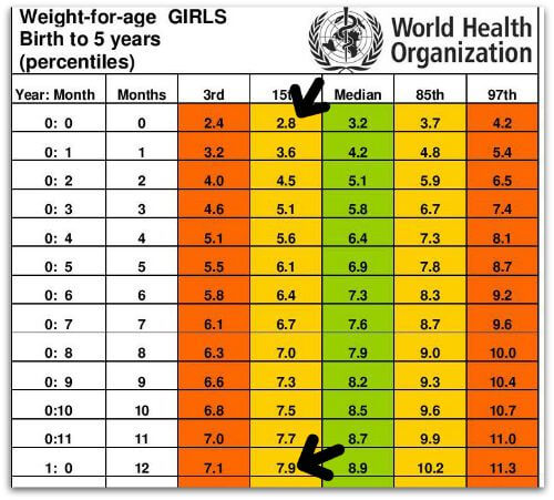 Standard Height and Weight Chart for Babies - Every Parent Should Know