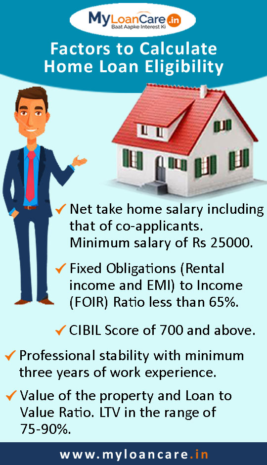 Home Loan Eligibility Calculator, Check Housing Loan Eligibility