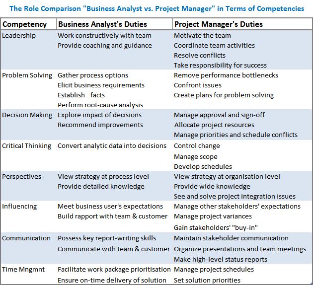 Business Analyst Job Description Practical Analyst The Role Of Business Analyst In Project Management