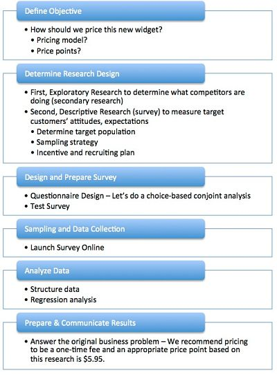 example of market research process_opt My Market Research Methods