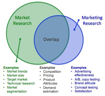 Market Research vs Marketing Research Difference