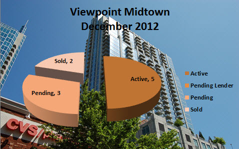 Market Report for Viewpoint Midtown Atlanta