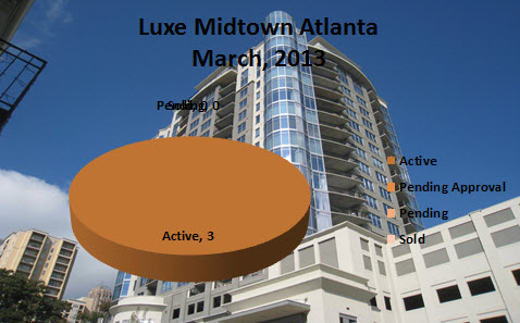 Midtown Atlanta Market Report Luxe Midtown Atlanta March 2013