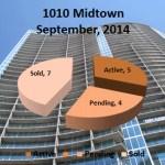 1010 Midtown September 2014 Market Report