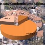 What's My Tuscany condo Worth?