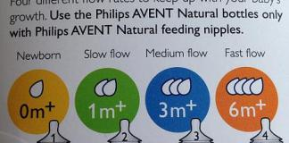 Avent nipple size