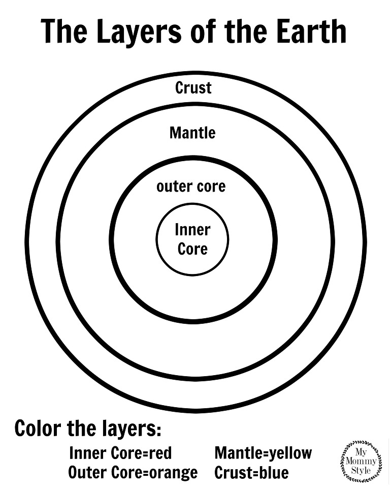 The Layers of the earth coloring page