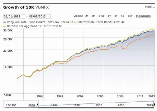 Vanguard Balanced Fund The Benefit of Balancing Stocks and Bonds