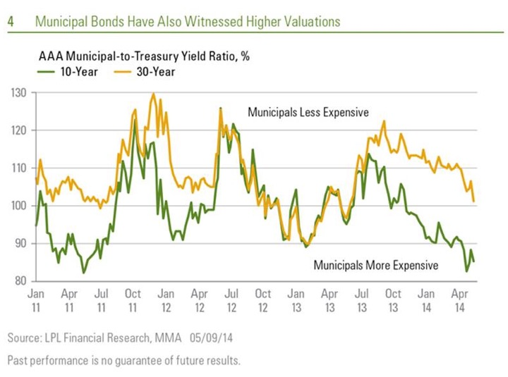 Charts Municipal Bond to US Treasury Yield Ratio \u2014 My Money Blog