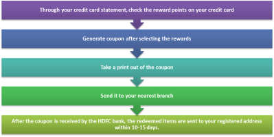 HDFC Credit Card Login using HDFC Netbanking