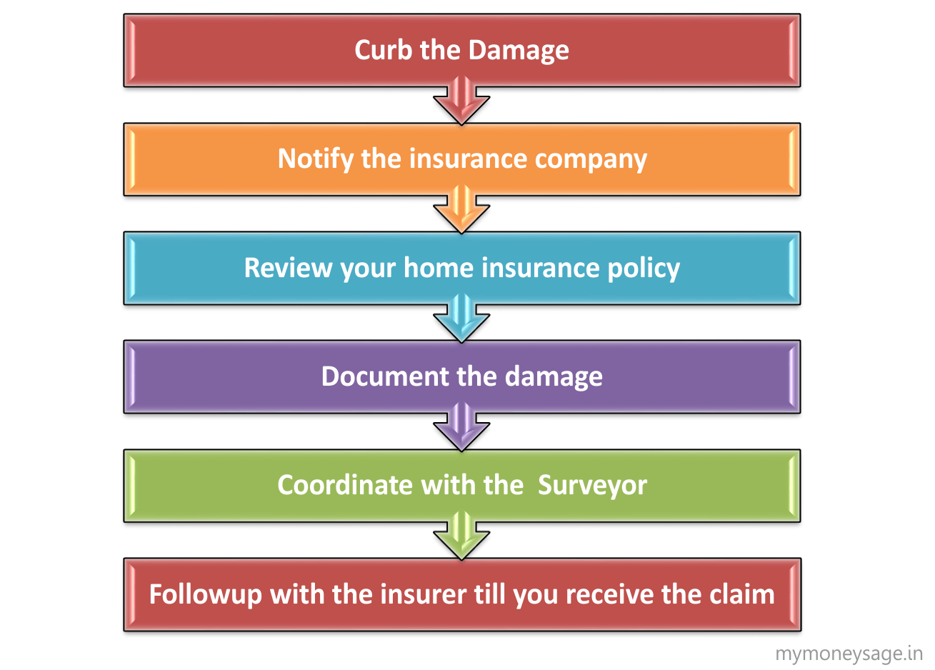 The Claims Process Direct Auto Life Insurance Home Insurance Claims Settlement And Grievance Redressal