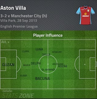 bacuna player influence v man city