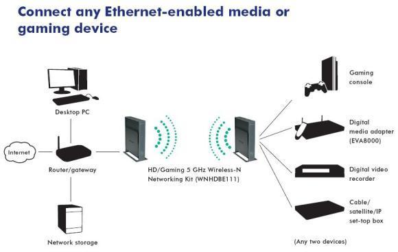 Data Sheet WNHDE111 Wireless-N Bridge MyOpenRouter