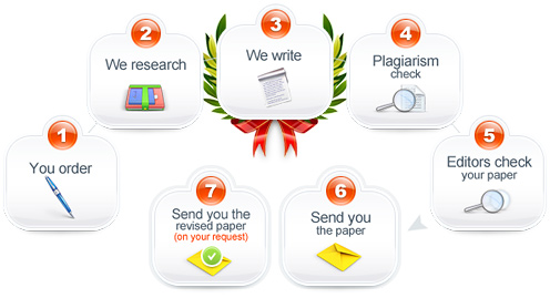 Help writing an essay College essay writing help