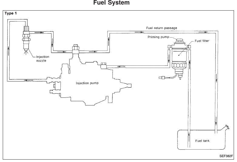 Possible fuel starvation - Nissan Patrol GU/Y61 - myPatrol4x4