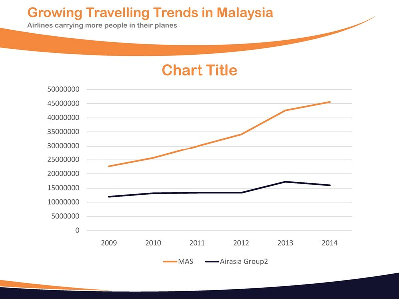 Trend analysis airasia and mas College paper Service