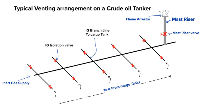 What are the Primary and Secondary means of Venting on tankers