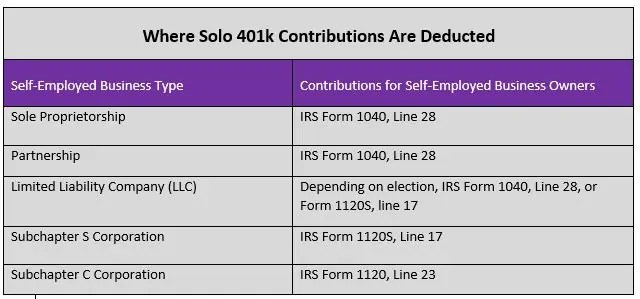 solo 401k contribution limits and types - 401k calculator