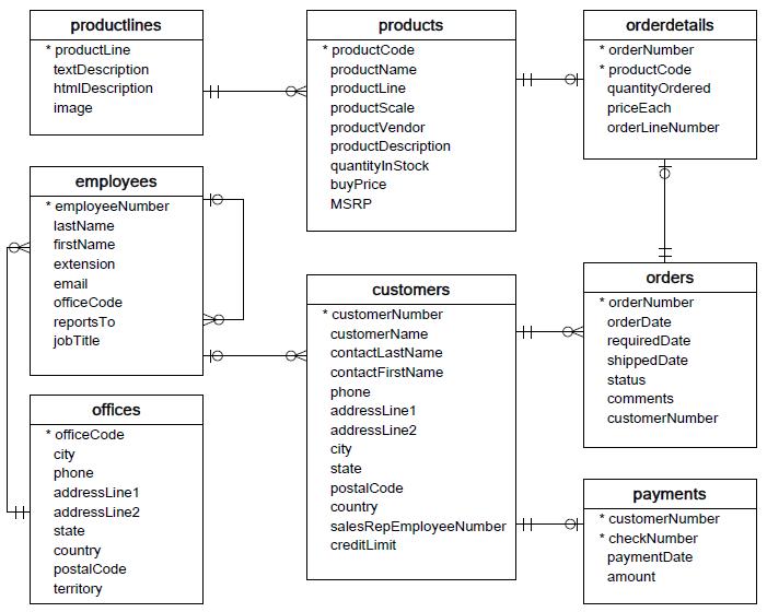 sample data base