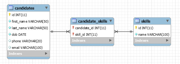 MySQL JDBC Transaction with Example