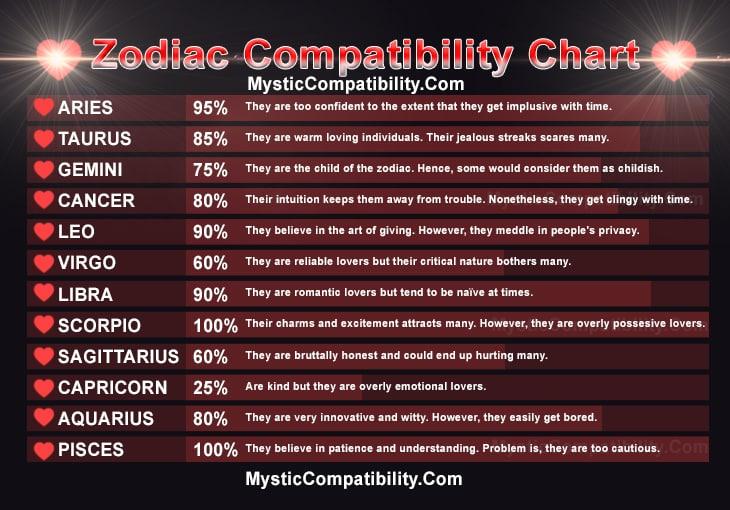 Zodiac Compatibility - Mystic Compatibility