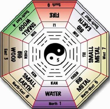 Feng Shui Map
