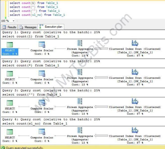 SQL-Server-Count