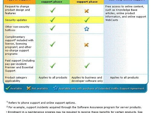 Windows Vista Mainstream Support Ends, Two Years Left Of Windows XP, Office 2003 Support