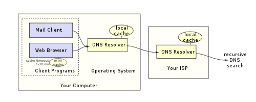 DNS_in_the_real_world